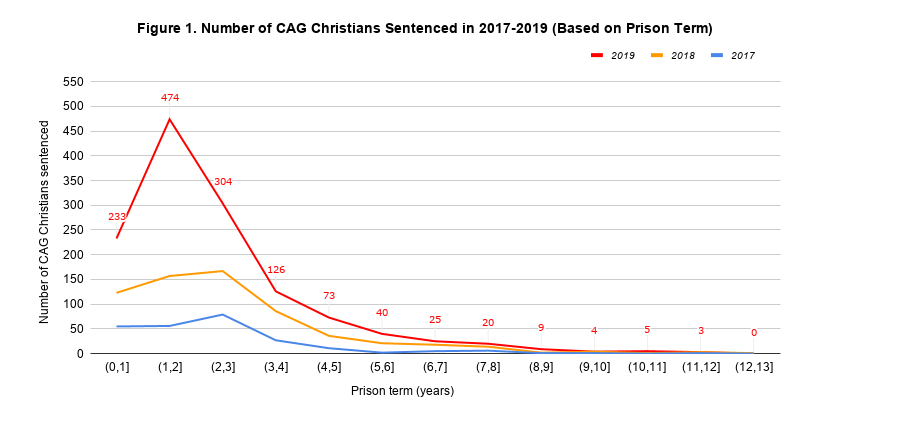 Figure 1. Number of CAG Christians Sentenced in 2017-2019 (Based on Prison Term)