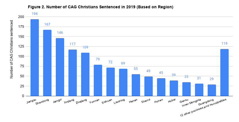 Figure 2. Number of CAG Christians Sentenced in 2019 (Based on Region)